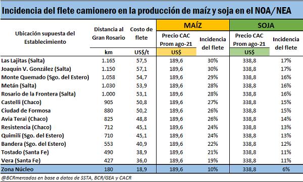 Ejemplos de costos de fletes en el mes de Agosto. Fuente: Bolsa de Comercio de Rosario.